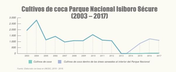 graficas cultivo coca-02