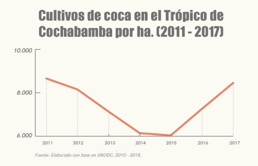 graficas cultivo coca-04