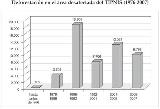 pieb deforestacion tipnis 2012 2
