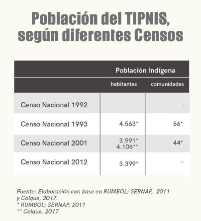 poblacion tipnis censos2